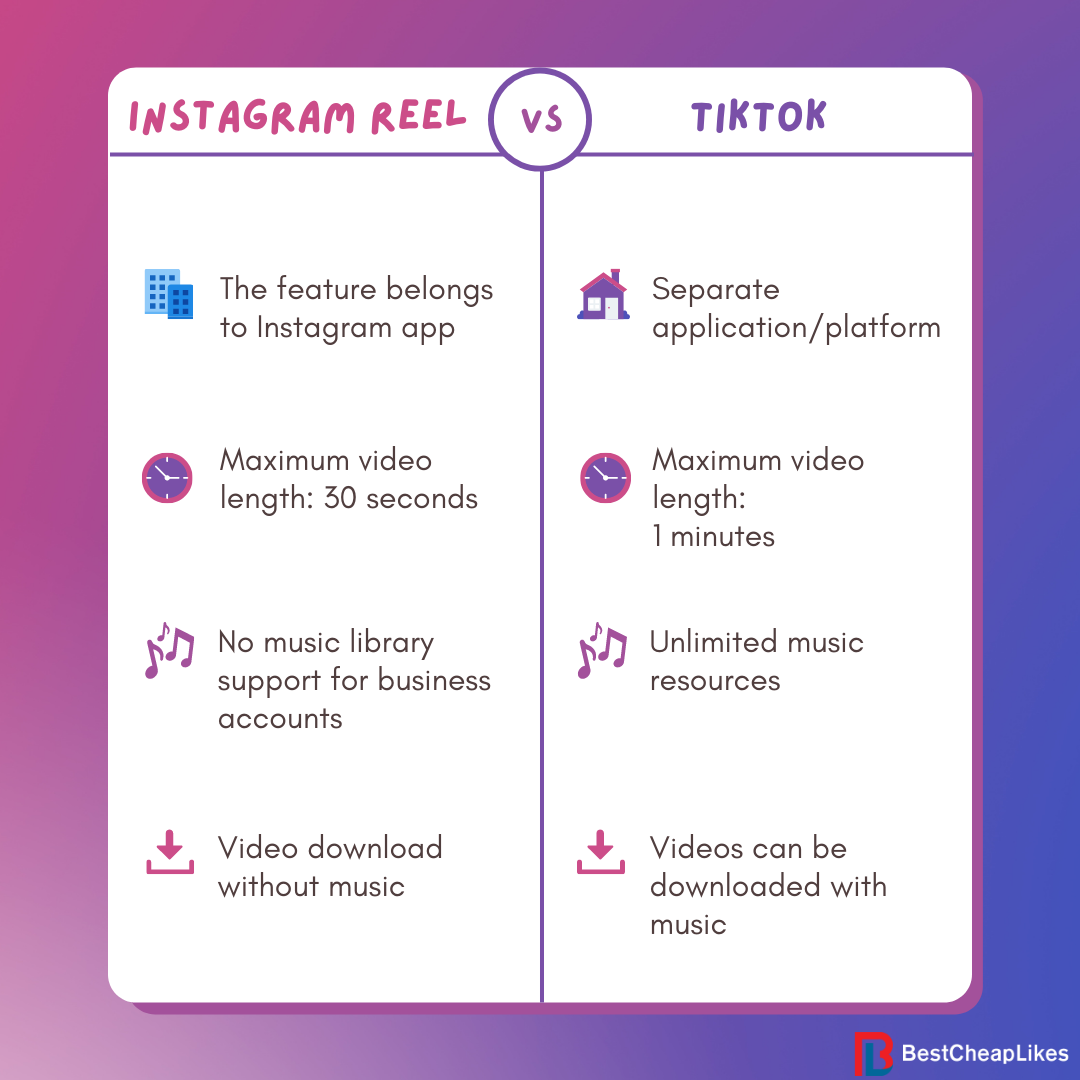 The difference between Instagram Reels and Tiktok